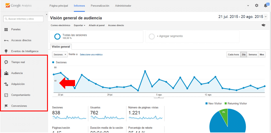 Diseño web: ¿Que es Google Analytics?
